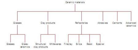 Karakteristik struktur sifat keramik dan teknik pemerosesan struktur kristal keramik terdiri dari berbagai ukuran atom yang berbeda atau minimal terdiri dari 2 jenis unsur merupakan salah satu yang paling kompleks ccuart Images